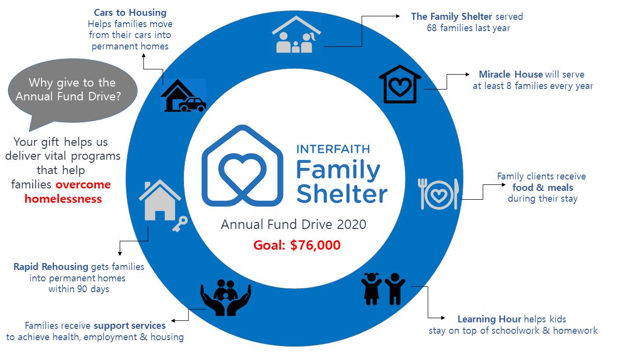 Annual Fund Drive 2020
